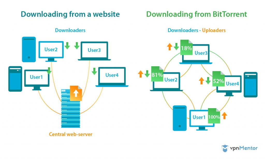 Difference between downloading and torrenting