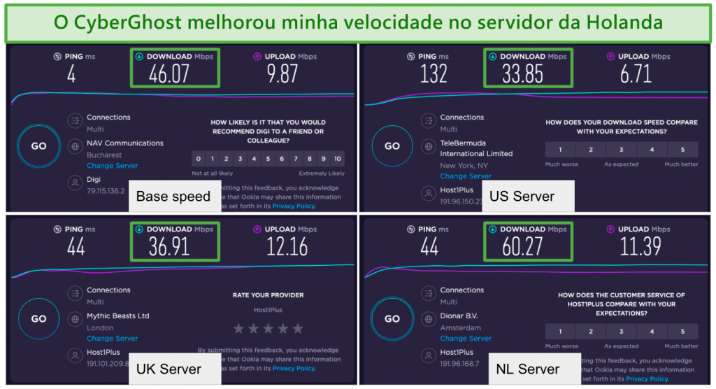 Screenshot of cyberghost's speed test results on its US, UK, and Netherlands servers